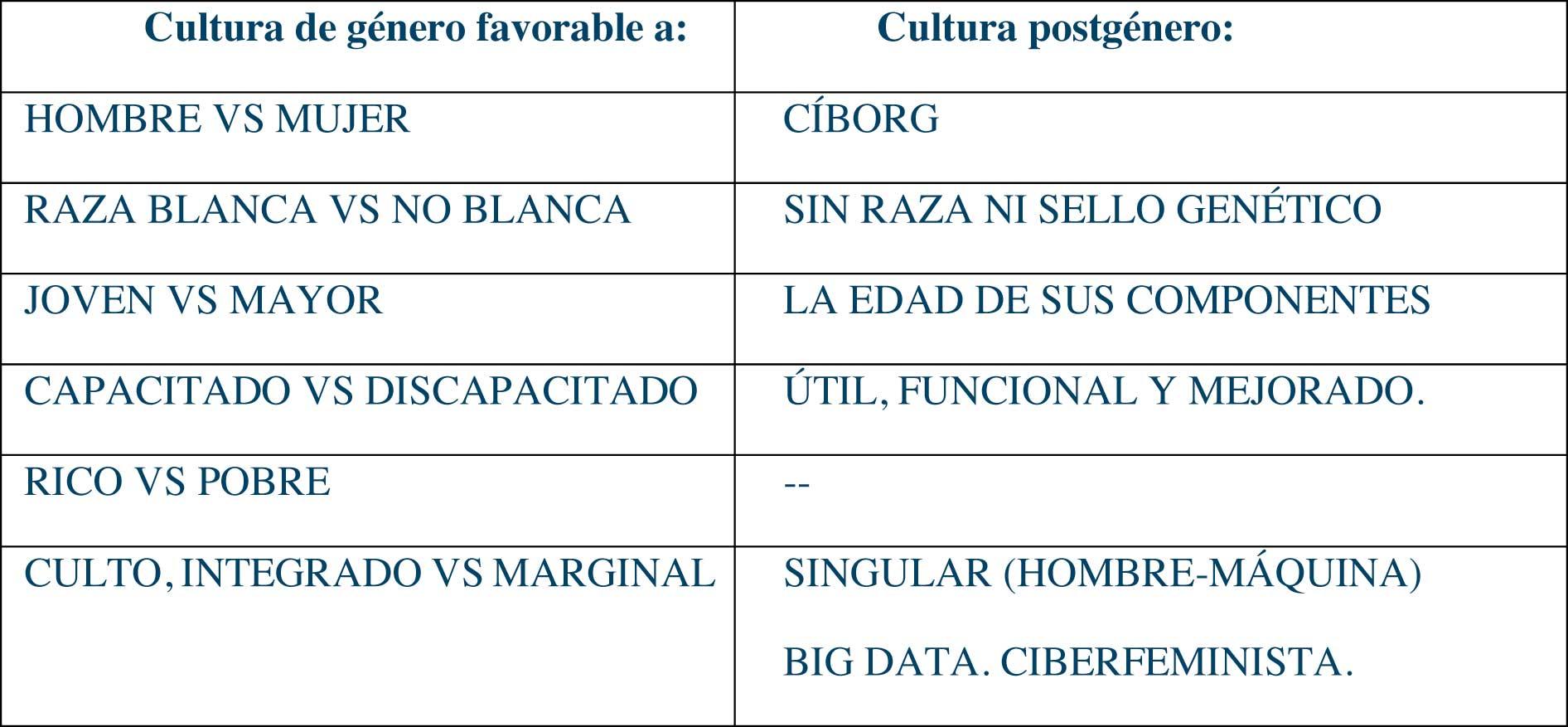 Tabla categorías sociales